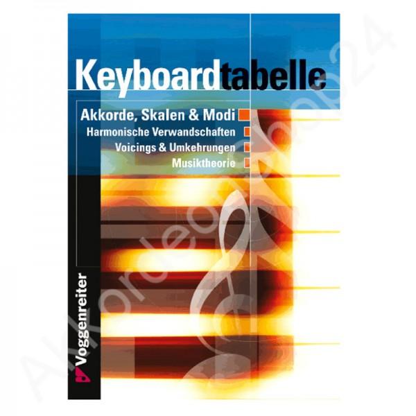 Keyboardtabelle by Bessler/Opgenoorth