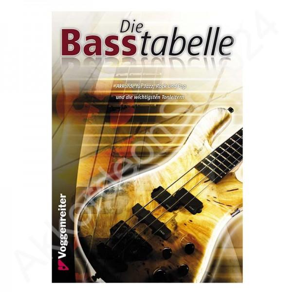 Die Basstabelle von Bessler/Opgenoorth